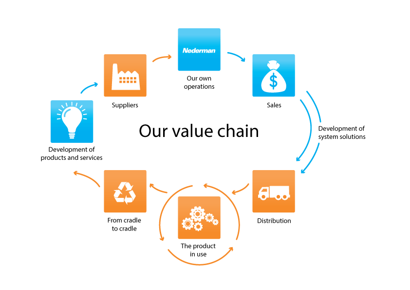 Nederman value chain